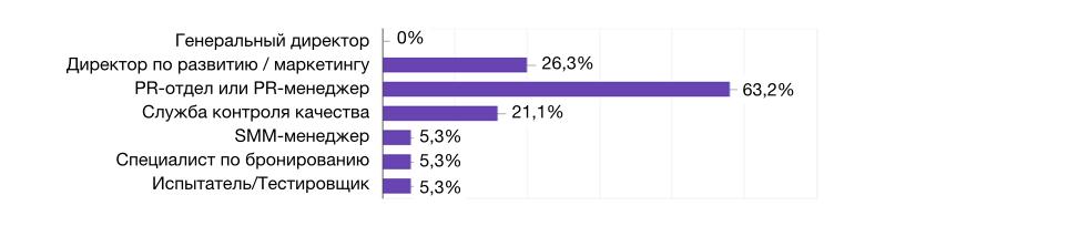 """Кто в вашей компании отвечает за работу с отзывами? Исследование А25 """"Сколько компании тратят на работу с отзывами"""""""