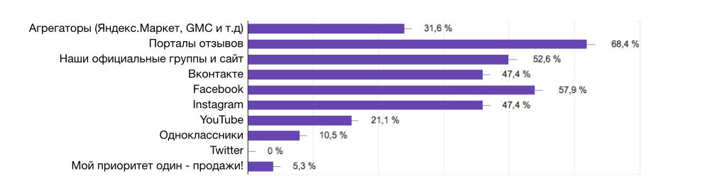 """Самые популярные площадки отзывов - приоритеты компаний. Исследование А25 """"Сколько компании тратят на работу с отзывами - 2017"""""""