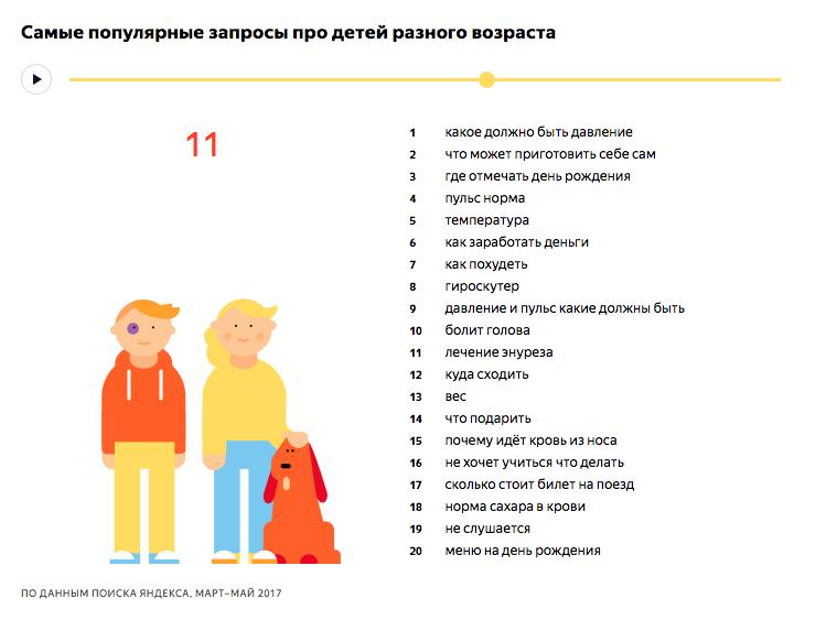 Самые популярные запросы про детей 11 лет - исследование Яндекса