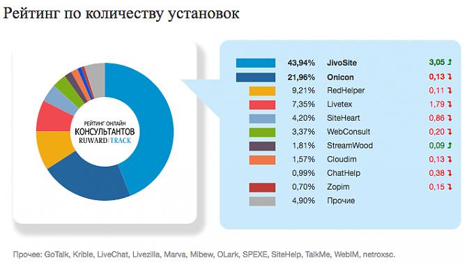 Чаты типа рунета